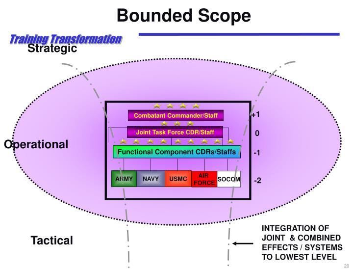 Bounded Scope