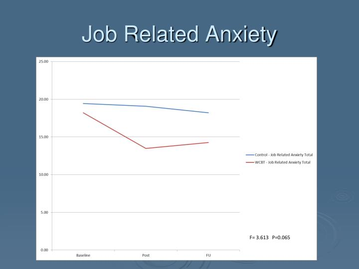 Job Related Anxiety