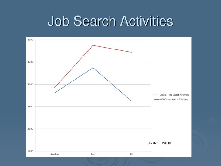 Job Search Activities
