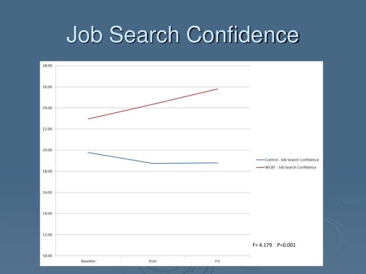 Job Search Confidence