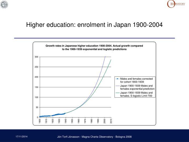 Higher education: enrolment in Japan 1900-2004
