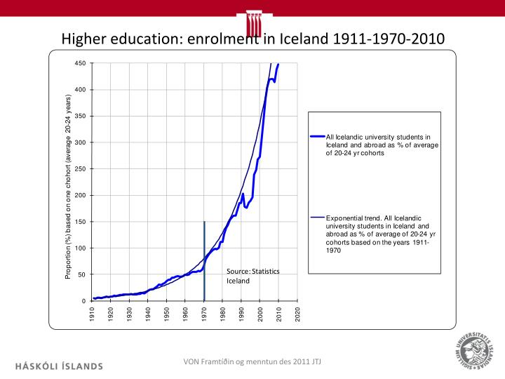 Higher education: enrolment in Iceland 1911-1970-2010