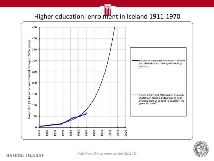 Higher education: enrolment in Iceland 1911-1970