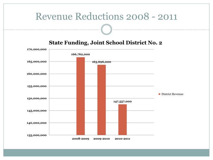 Revenue reductions 2008 2011