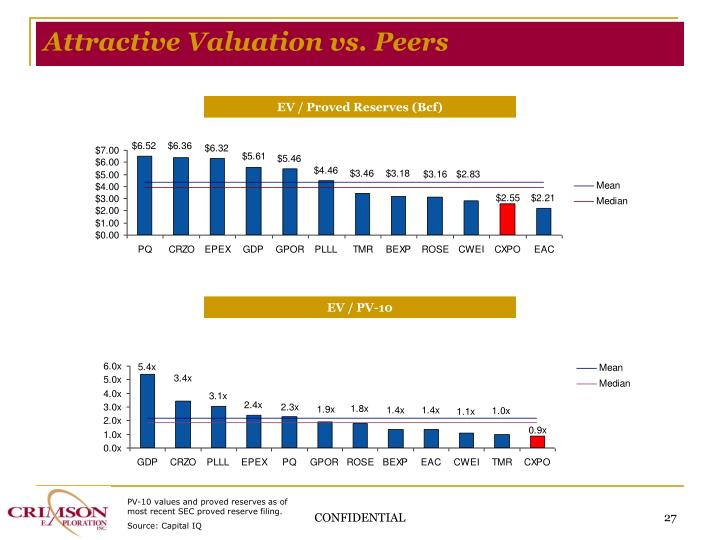 Attractive Valuation vs. Peers