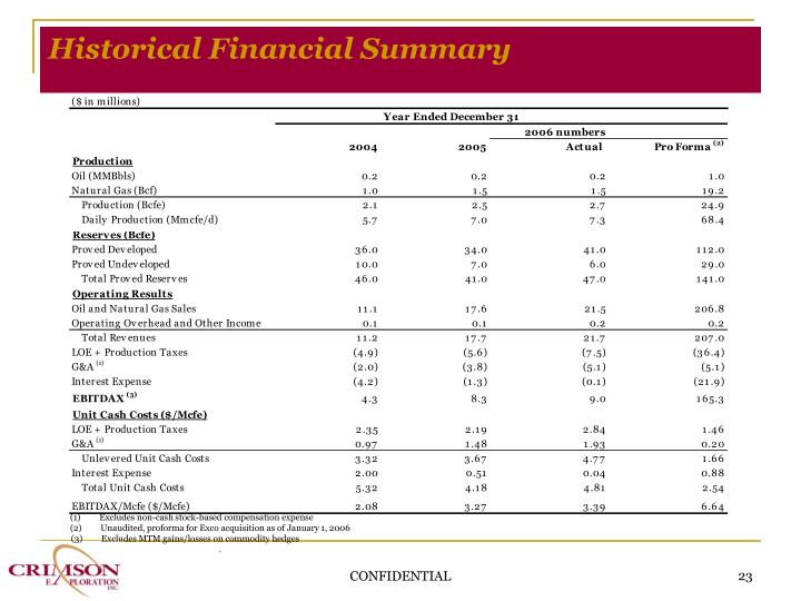 Historical Financial Summary