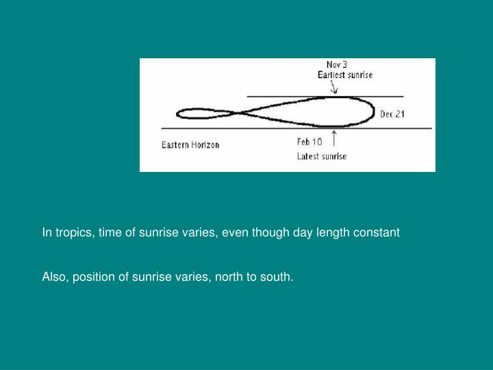 In tropics, time of sunrise varies, even though day length constant