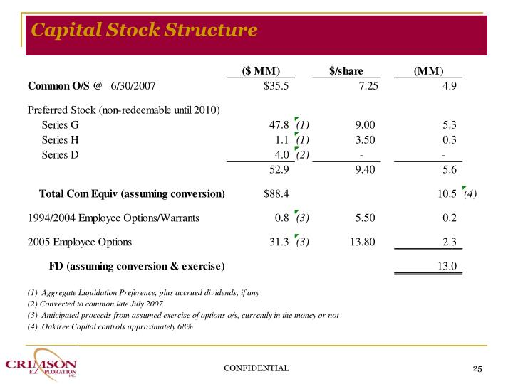 Capital Stock Structure