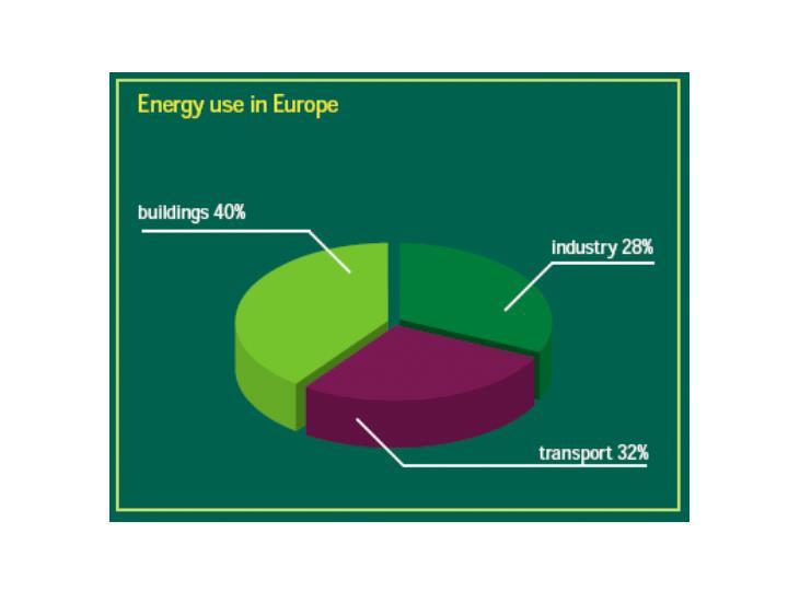 Funding for renewable energy and energy efficiency