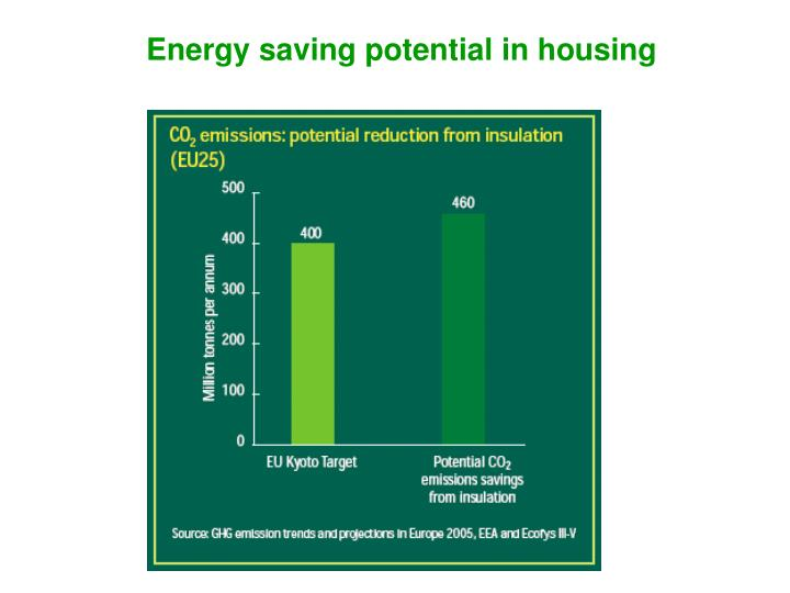Energy saving potential in housing