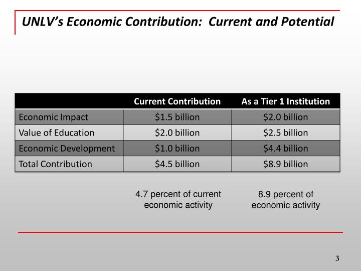 Unlv s economic contribution current and potential