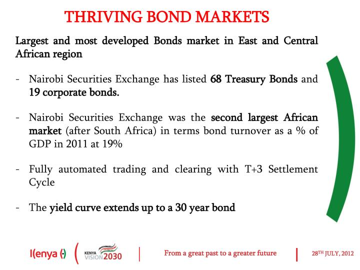 THRIVING BOND MARKETS