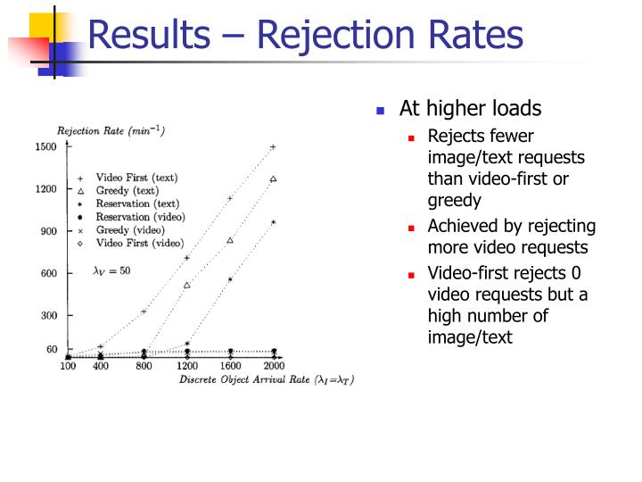 Results – Rejection Rates