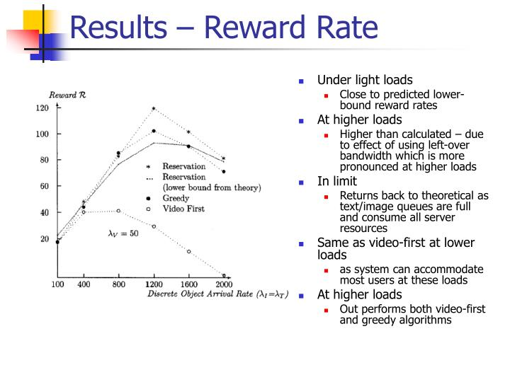 Results – Reward Rate