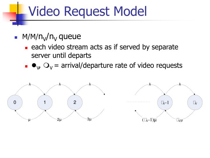 Video Request Model