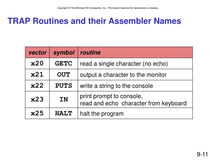 TRAP Routines and their Assembler Names
