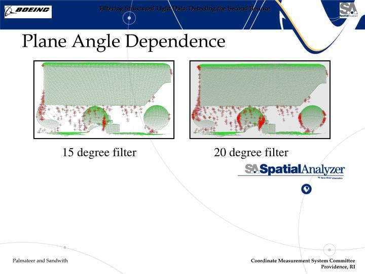 Plane Angle Dependence