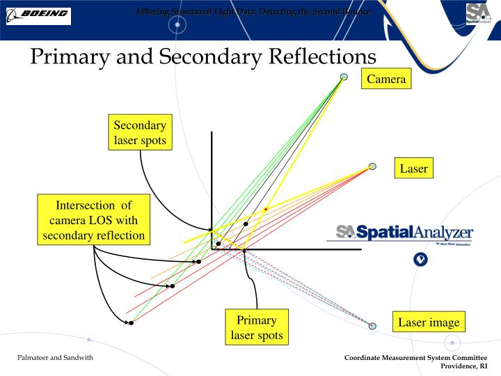 Primary and Secondary Reflections