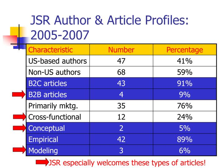JSR especially welcomes these types of articles!