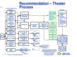 recommendation theater process