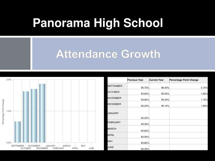 Panorama High School