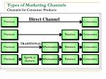 types of marketing channels channels for consumer products