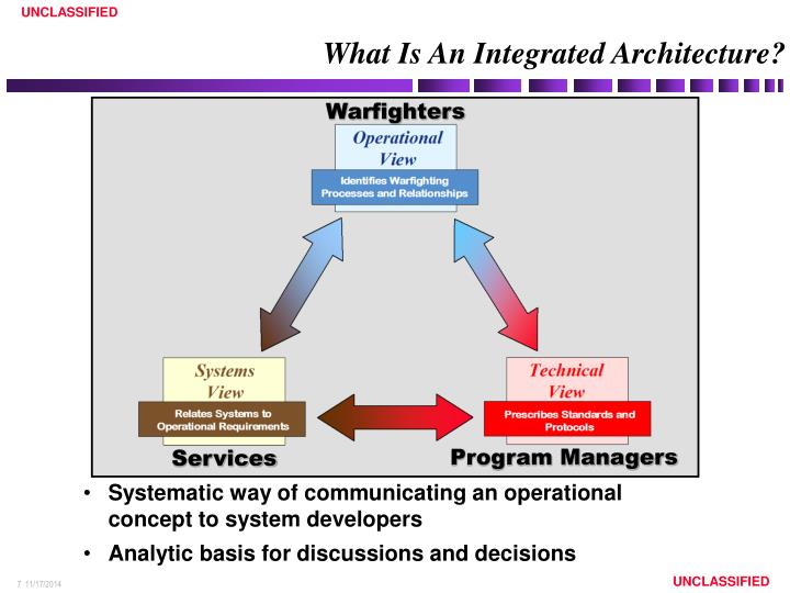 What Is An Integrated Architecture?