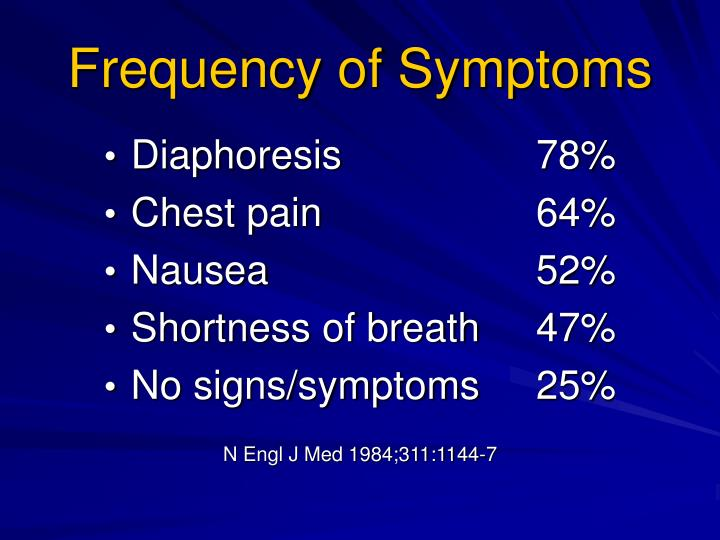 Frequency of Symptoms