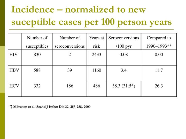 Incidence – normalized to new suceptible cases per 100 person years
