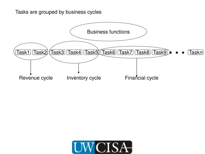 Tasks are grouped by business cycles