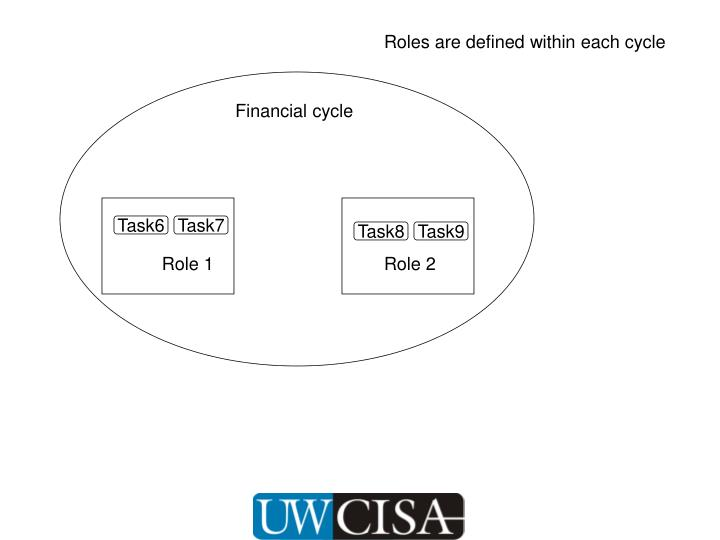 Roles are defined within each cycle