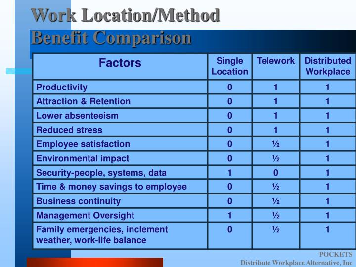 Work Location/Method