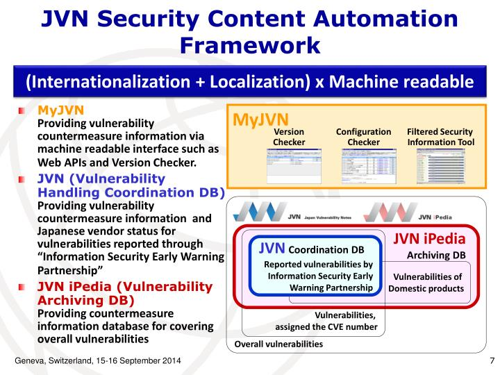 JVN Security Content Automation Framework