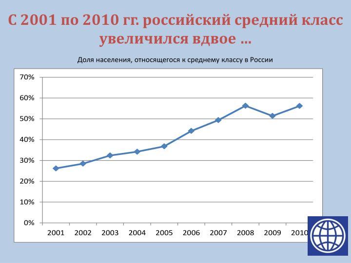 С 2001 по 2010 гг. российский средний класс увеличился вдвое