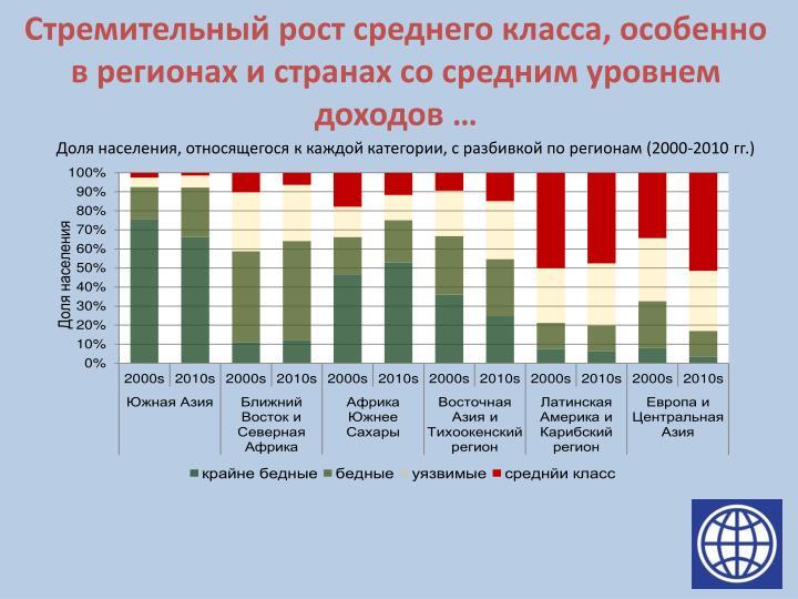 Стремительный рост среднего класса, особенно в регионах и странах со средним уровнем доходов
