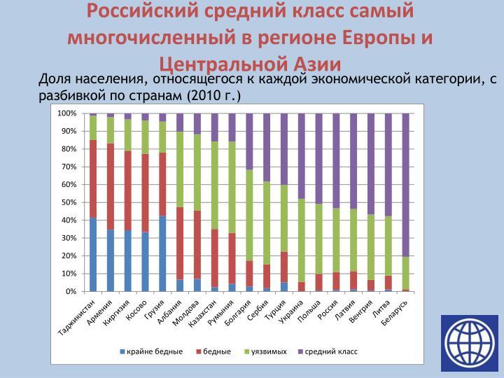 Российский средний класс самый многочисленный в регионе Европы и Центральной Азии