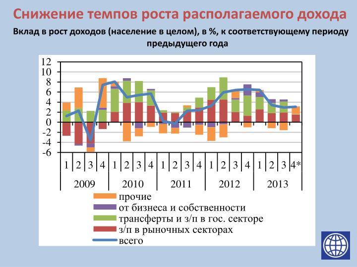 Снижение темпов роста располагаемого дохода
