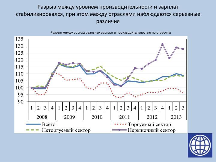 Разрыв между уровнем производительности и зарплат стабилизировался, при этом между отраслями наблюдаются серьезные различия