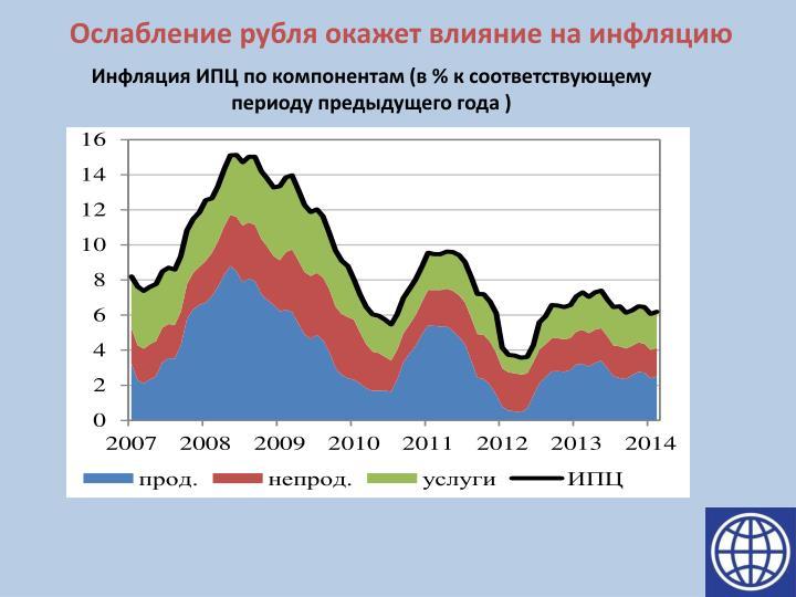 Ослабление рубля окажет влияние на инфляцию