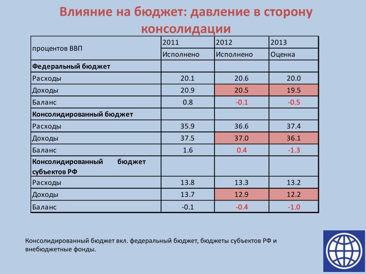 Влияние на бюджет
