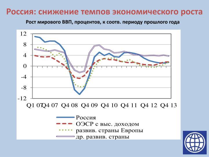 Россия: снижение темпов экономического роста