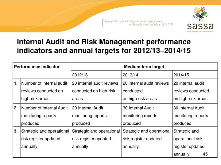 Internal Audit and Risk Management performance indicators and annual targets for 2012/13–2014/15