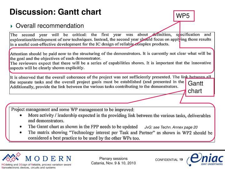 Discussion: Gantt chart