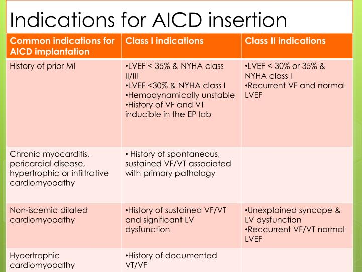 Indications for AICD insertion