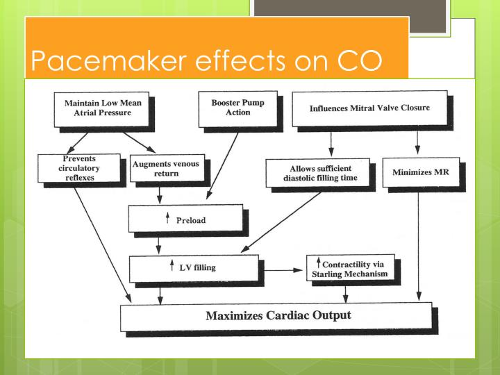 Pacemaker effects on CO
