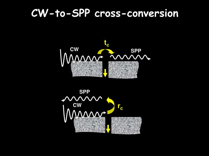 CW-to-SPP cross-conversion