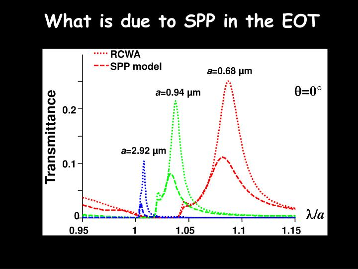 What is due to SPP in the EOT