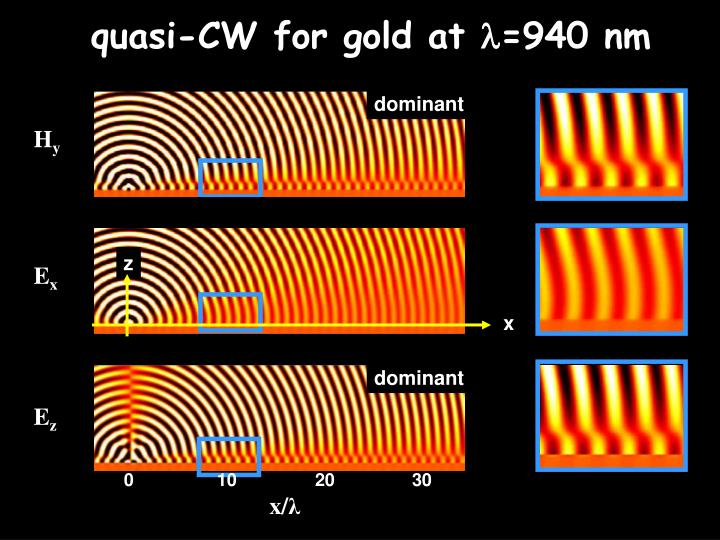 quasi-CW for gold at