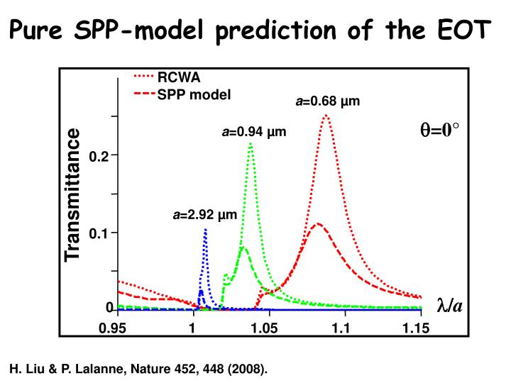 Pure SPP-model prediction of the EOT