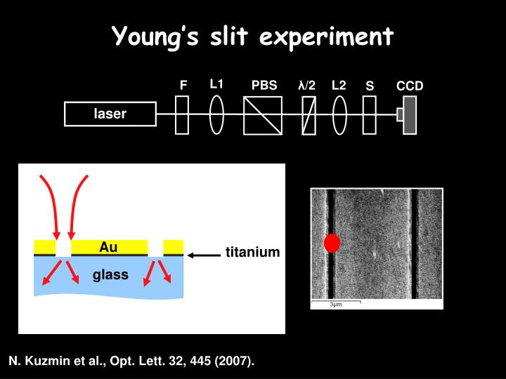 Young's slit experiment